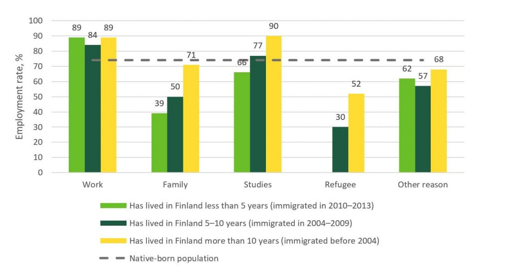 The employment rate of people wih foreign background by years in the country and cause for immigration. Key facts explained in the text,