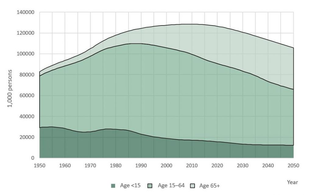 Shows the Japanese population development in the years 1950-2020. The percentages o different age groups are laid out in the text.