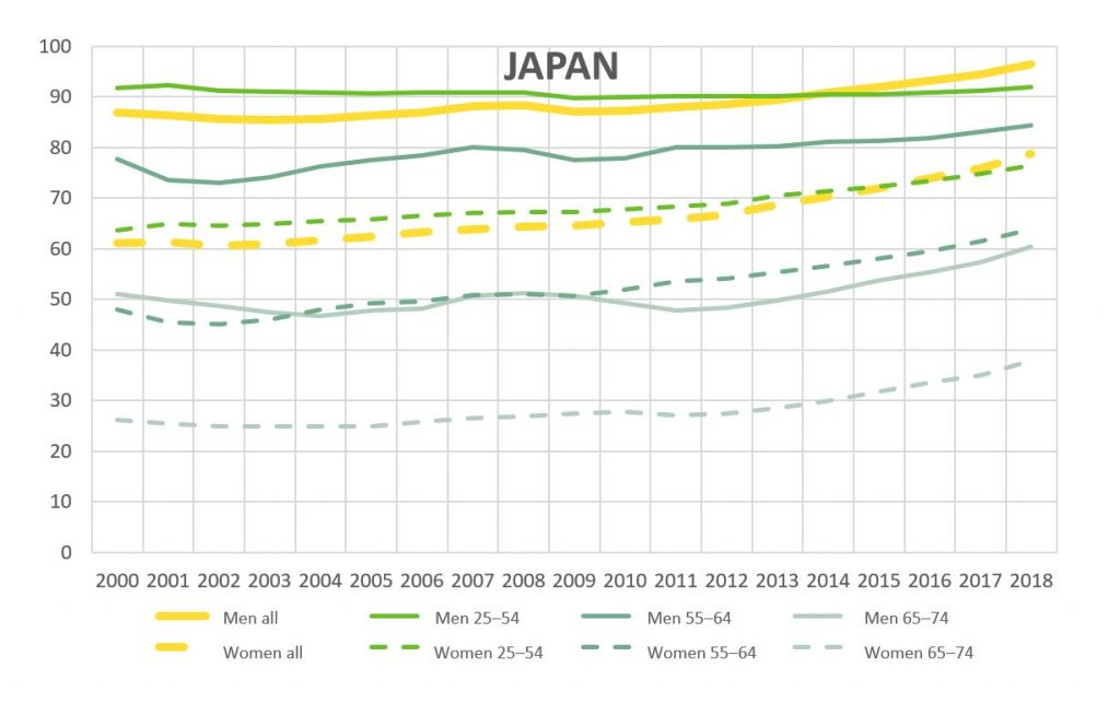 Shows the employment rate in Japan for different age groups and genders. Key findings can be read in the text.