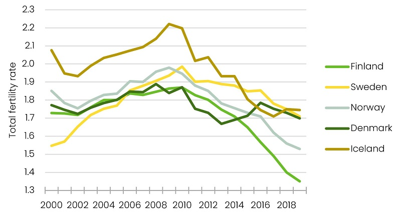 Shows that the total fertility rate has dropped in all Nordic countires in the 2010s, but the lowest rate is in Finland.