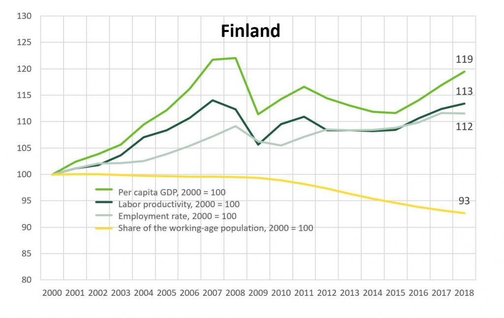 The standard of living in Finland and its components. GDP per capita has increased by 19 % between 2000 and 2018.