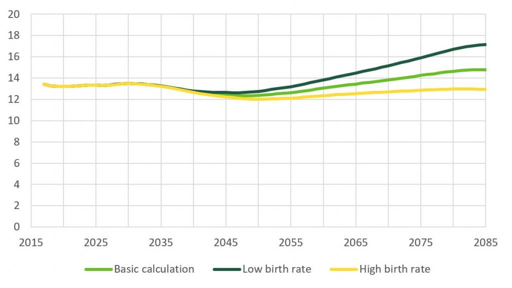 The 2085 projections shows that in the low fertility rate calculation, the total expenditure on pensions would grow to 17% of GDB.
