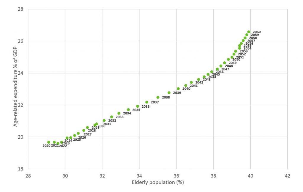 The percentage of older adults in Japan is expected to reach 40 % by the year 2060.