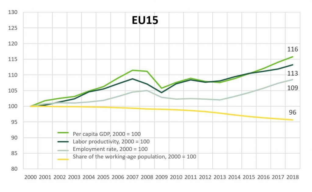The standard of living in EU15 and its components. GDP per capita has increased by 16% between 2000 and 2018.