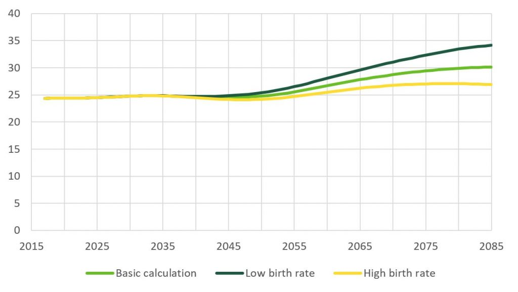 Shows that with a low fertility rate, the TyEL contribution would rise to 34% of salary in 2085 Finland.