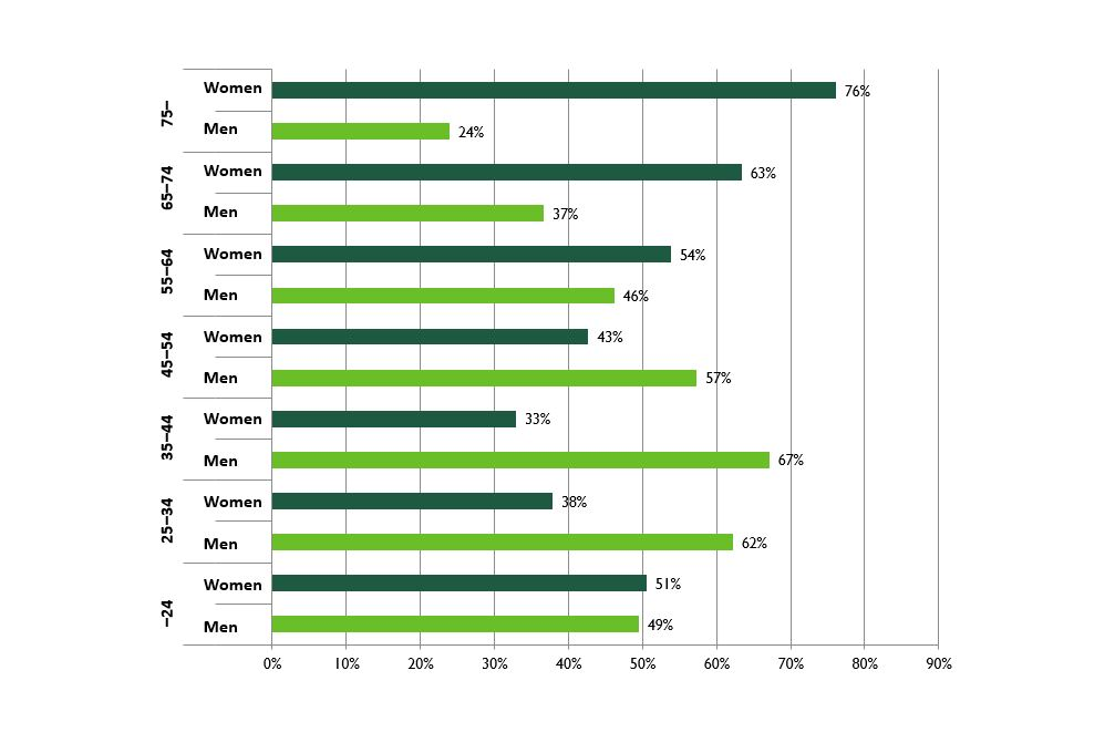 The shrare of men and women who live alone by age group in 2016. Key findings are explained in the text.
