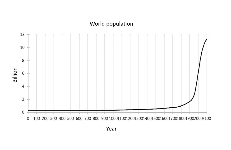 Number of people globally between years 0 and 2100. World population grew enormously in the 20th century.