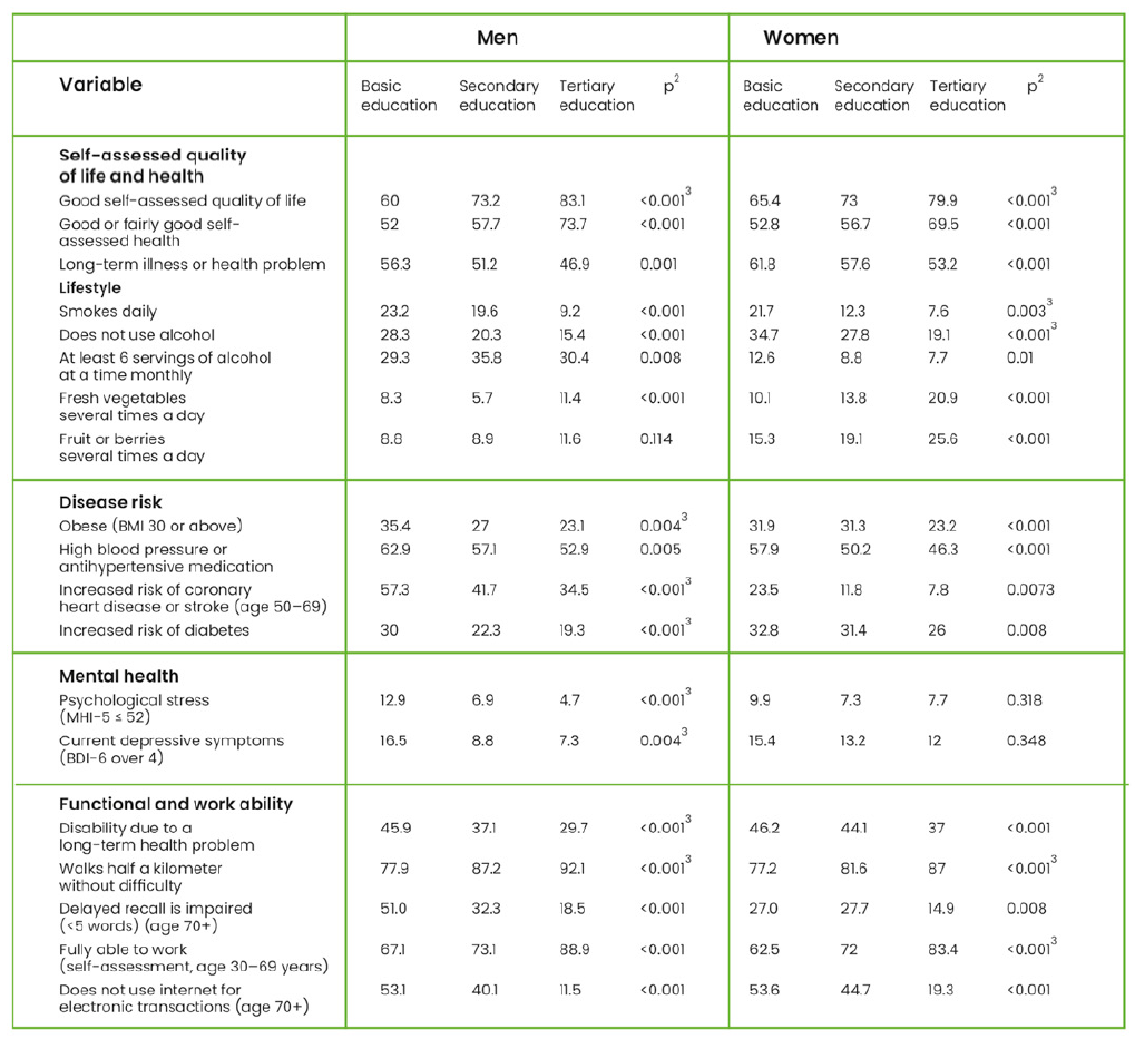 Shows the connection between education and health of Finnish people. Key insights are laid out in the text.
