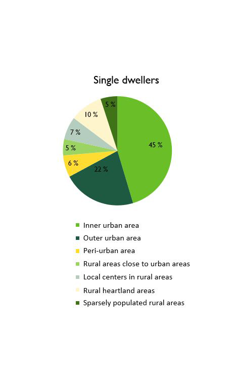 Figure 3a, % of one-person households in cities and rural areas in 2016. Main findings are presented in the text.