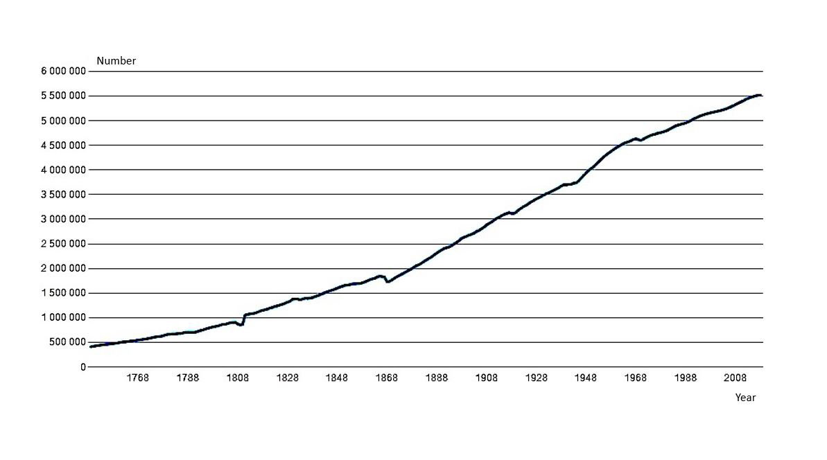 Population growth in Finland after mid-18th century. Finnish population has increased steadily over time and throughout 20th century.