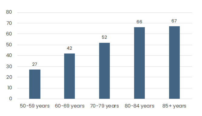 Poor self-rated health increases with increasing age in Finnish older men