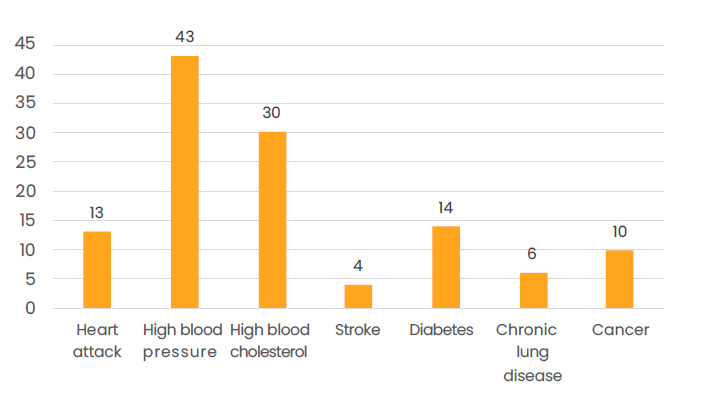 Hight blood pressure (43%) and high blood cholesterol (30%) are relatively common among Finnish older adults.