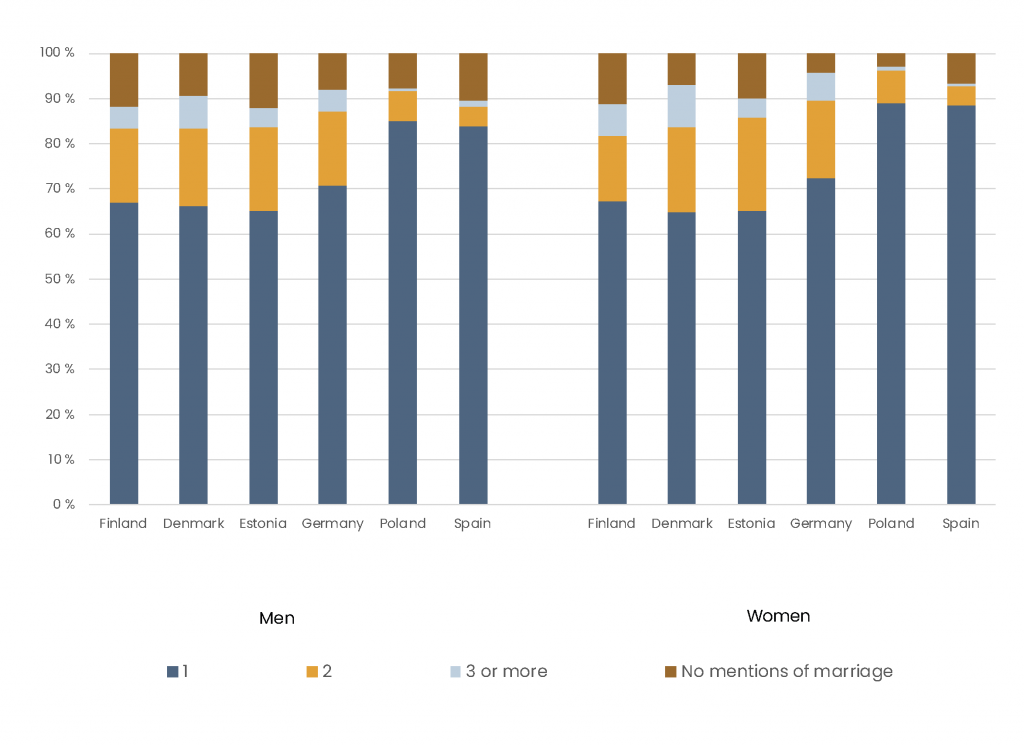 Bar chart shows that men and women in Finland, Denmark, Estonia, and Germany are more likely to form multiple relationship throughout their life course than men and women in Poland and Spain.