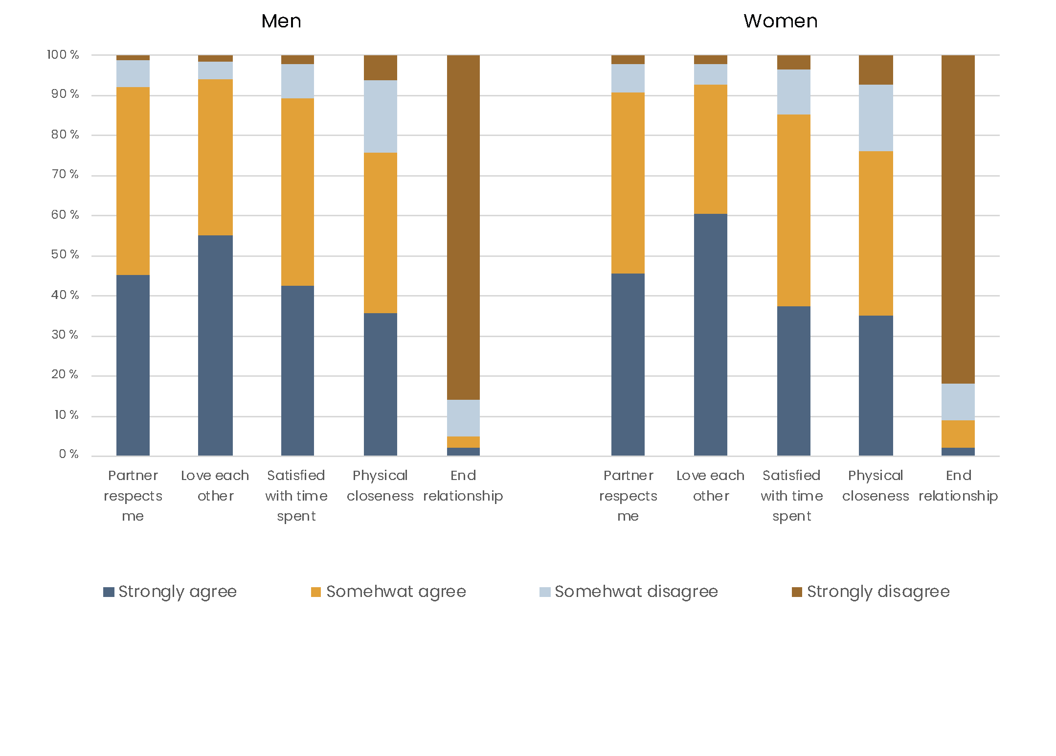 The figure depicts how Finnish men and women evaluate the quality of their relationship according to five different dimensions.