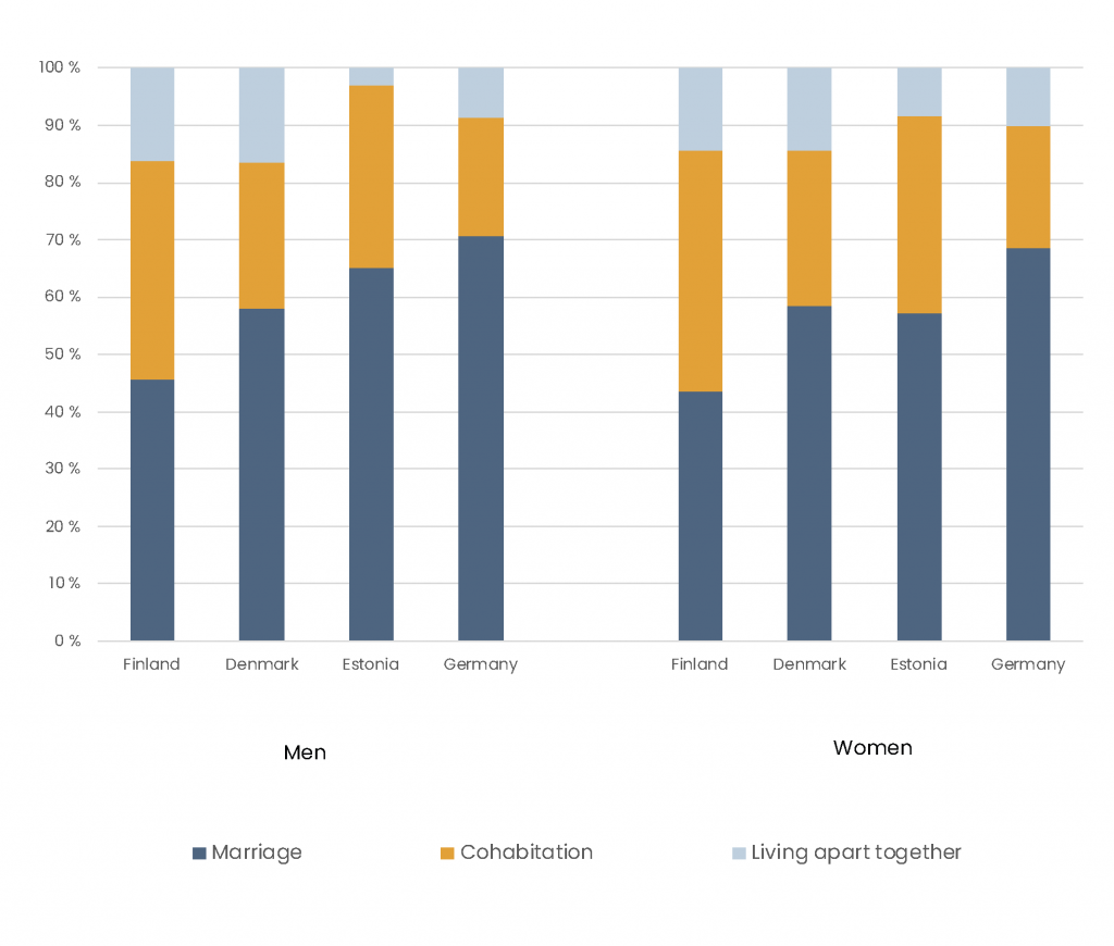 Bar chart shows that men and women in Finland, Denmark, Estonia, and Germany are more likely to form multiple relationships throuhout their life course than men and women in Poland and Spain.