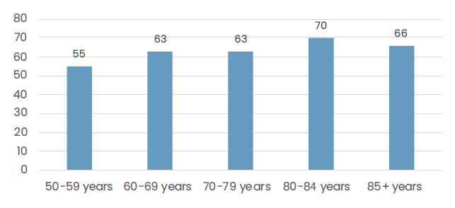 Prevalence of at least one long-term illness increases slightly with increasing age among Finnish older adults.
