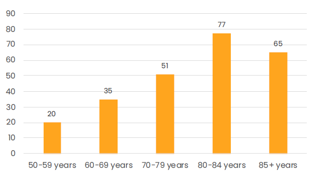 Chart on poor self-rated health among five age group pf older Finnish women.