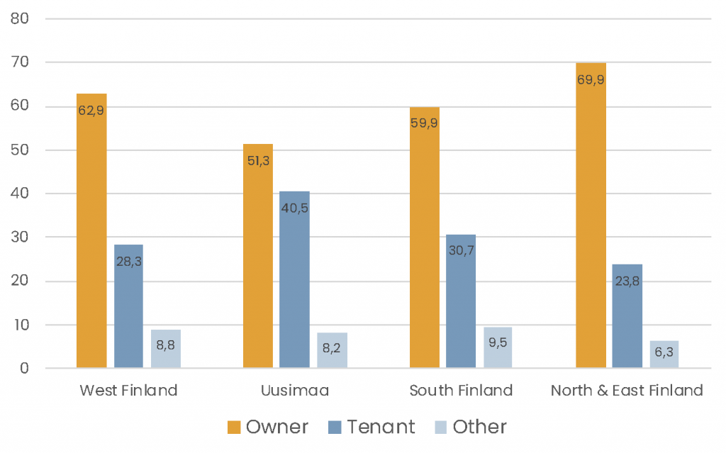 Ownership is most common everywhere and Uusimaa has the most tenants (40,5%)
