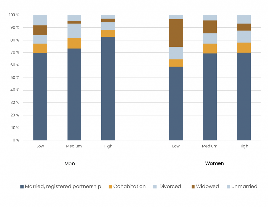 The bar chart points to some educational differences in the current relationship status among Finnish mena and women.