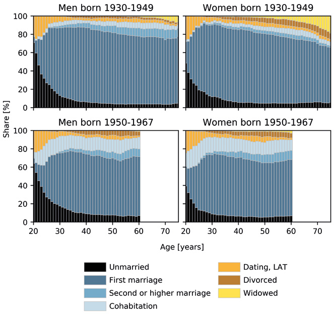 The graph displays the distribution of relationship status by age in Finland. It compares men and women across twi birth cohorts, namely those born betweeen 1930-1949 and between 1950-1967.