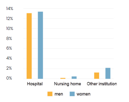 Figure showing that more women than men use institutional care in Finland.