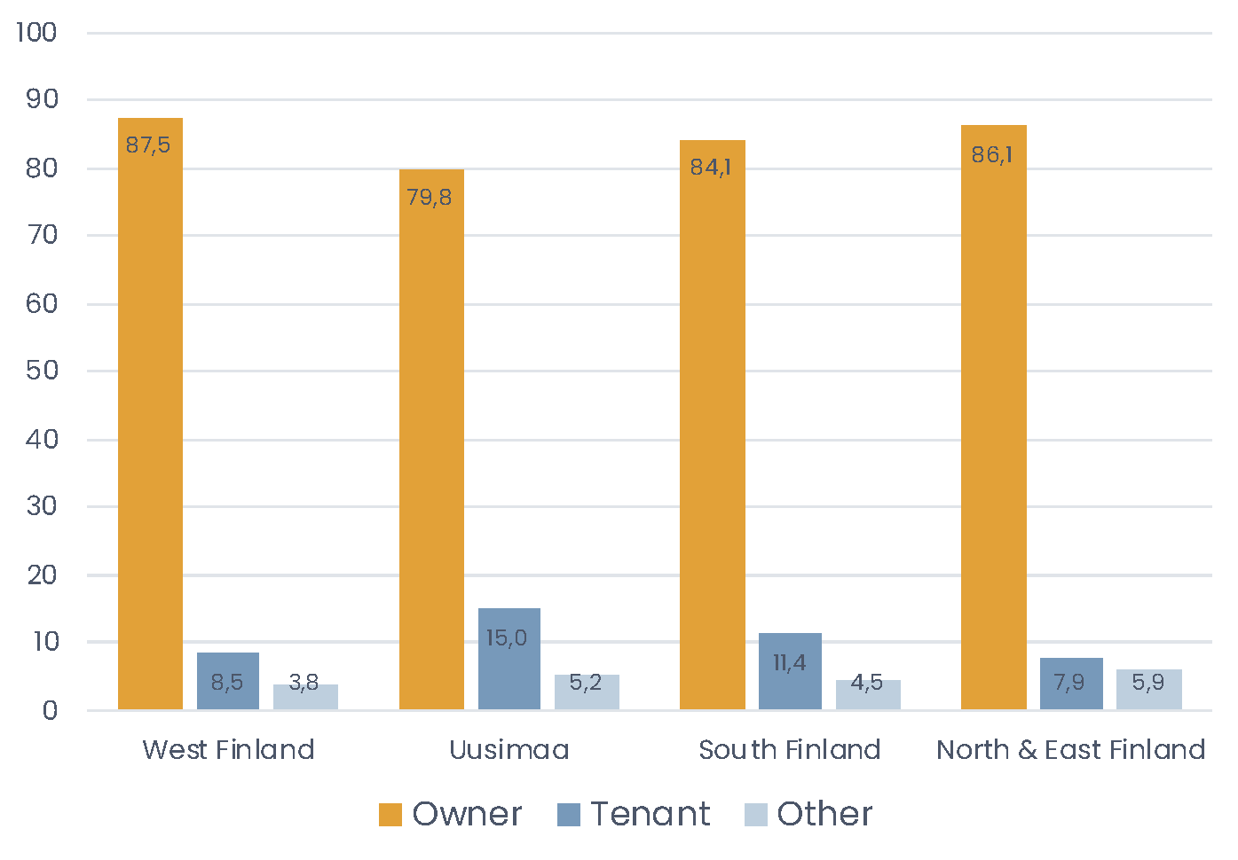 Nearly all respondents currently live in an owned residence.