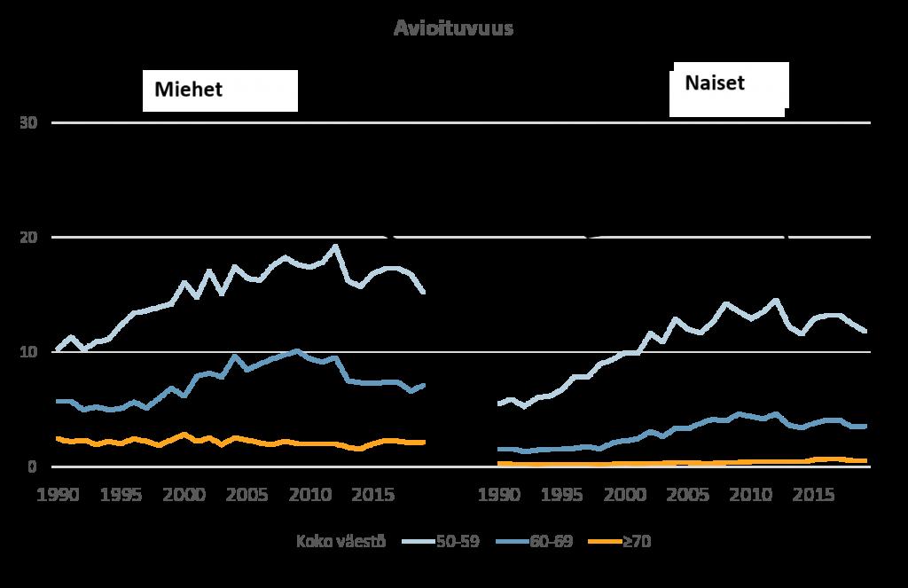 Avioituvuusluku vuosina 1990-2018. Kuviosta käy ilmi, että ikääntyvien aviotuvuusluvut ovat nousseet viimeisen 30 vuoden aikana.