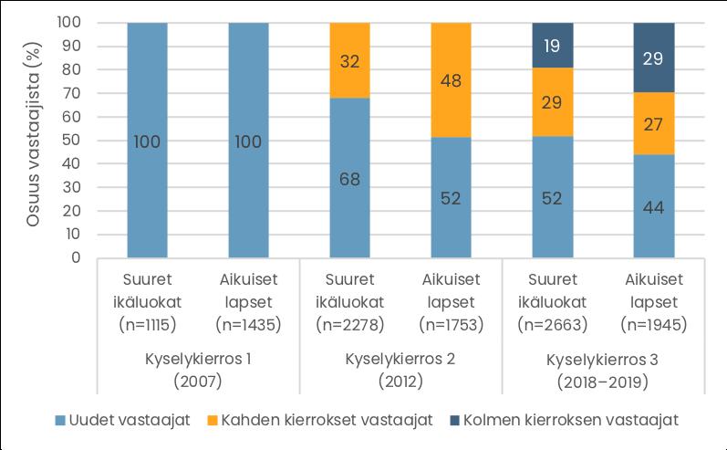 Pylväskuvio. Aineiston pitkittäisvastaajien prosenttiosuudet eri kyselykierroksilla. Tiedot esitetään tekstissä.