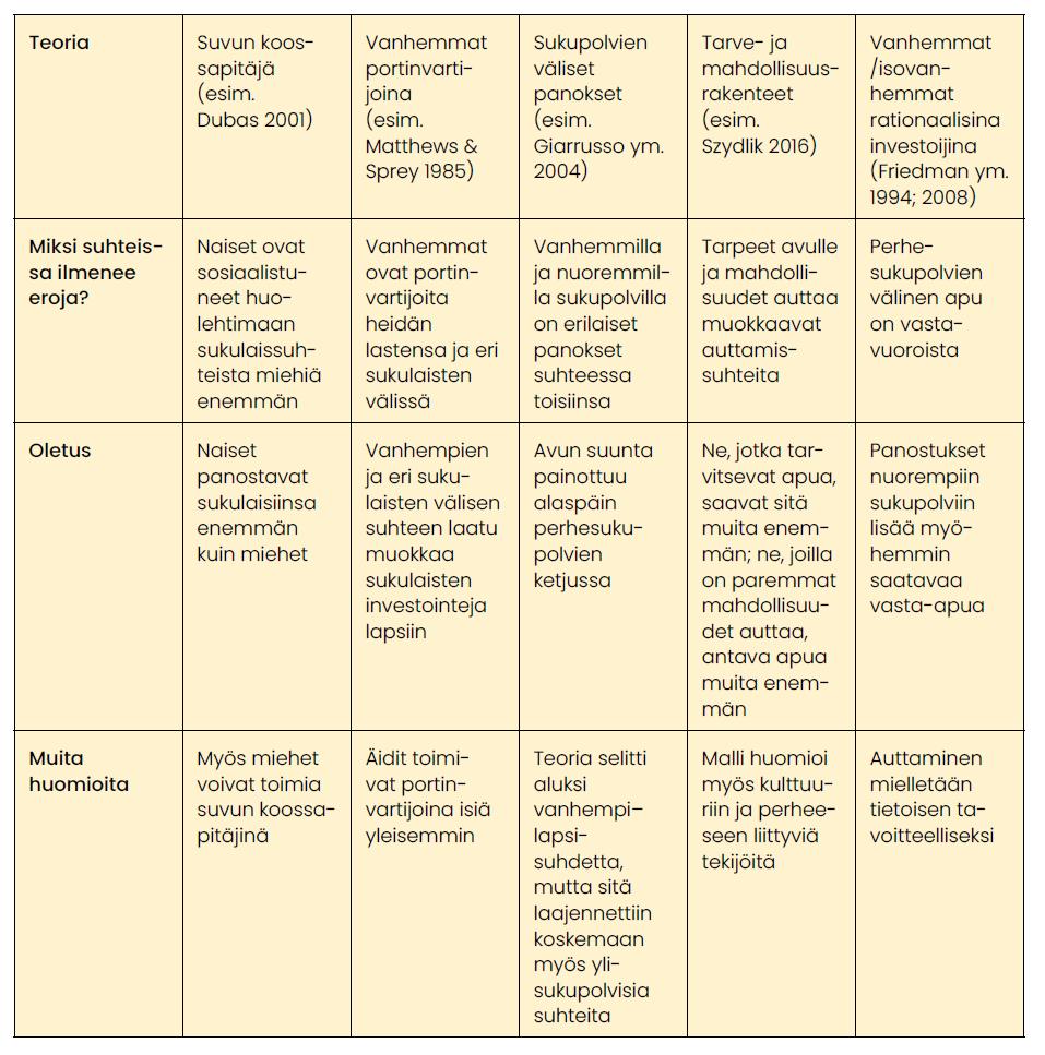 Keskeisiä sosiaalitieteellisen tutkimuksen tekemiä oletuksia liittyen sukulaissuhteisiin ja niissä ilmeneviin eroihin