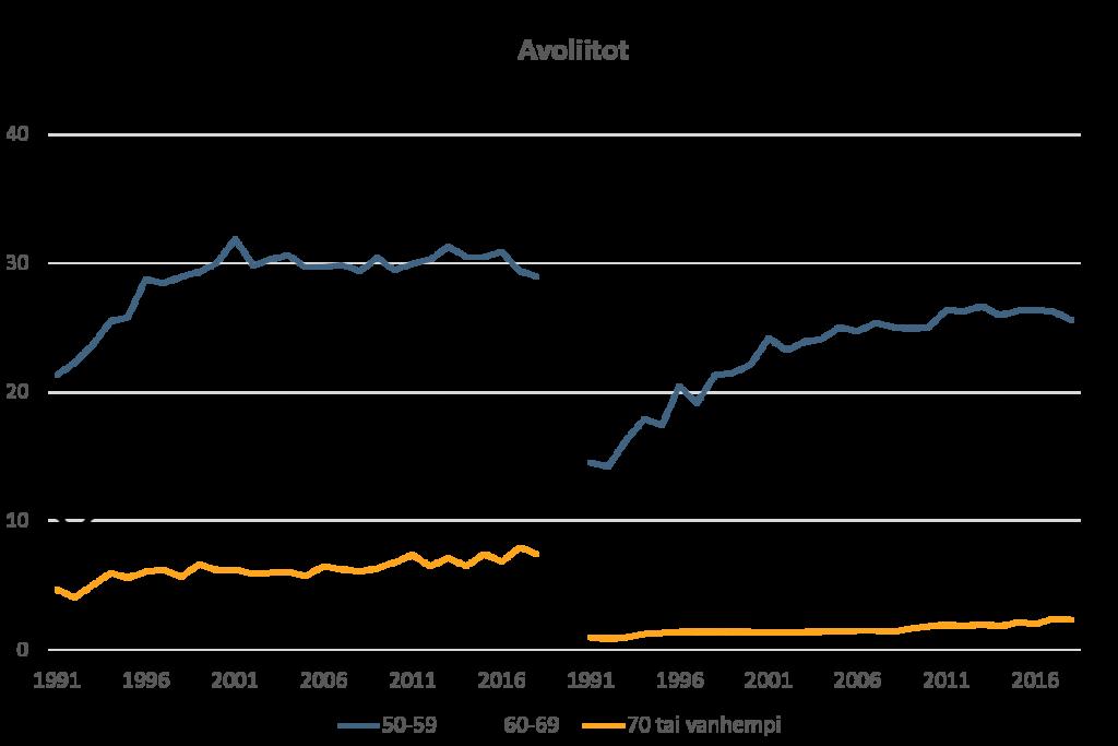 Avoliittojen solmiminen vuosina 1991–2018. Kuviosta käy ilmi, että myös avoliitot 50 ikävuoden jälkeen ovat yleistyneet.