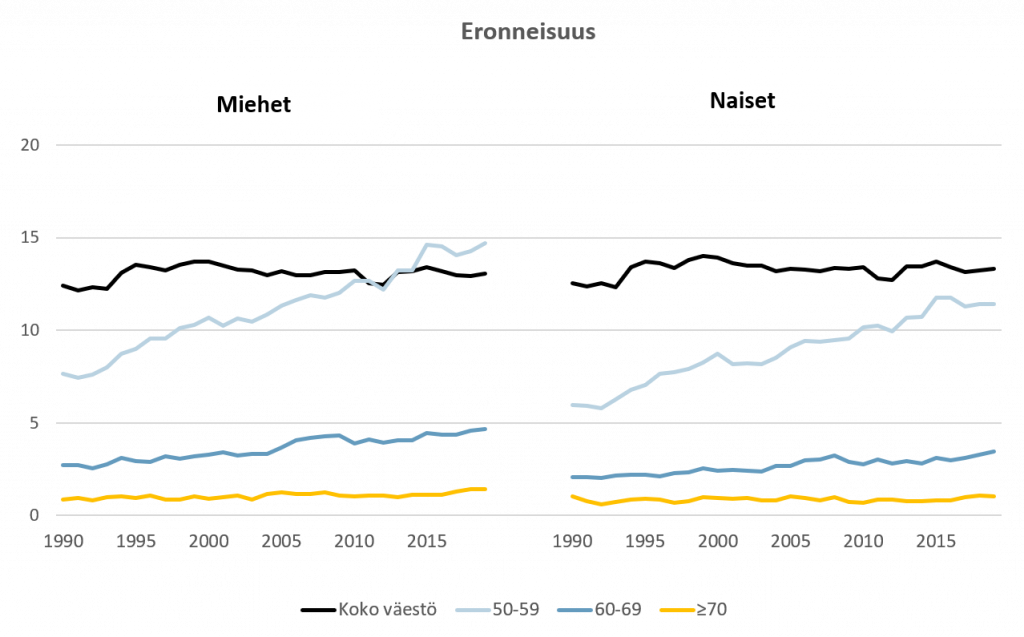 Eronneisuus vuosina 1990-2018. Ikäihmisten erot ovat yleistyneet.