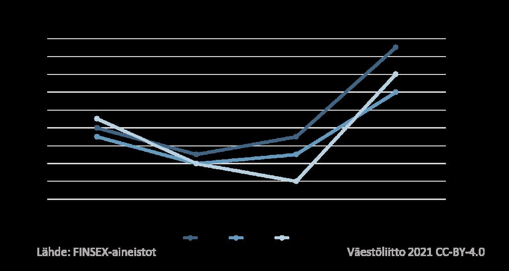 Selvästi eniten samanaikaisia suhteita oli ollut heillä, jotka elivät erillissuhteessa, eli eri osoitteissa. Tällaisessa suhteessa elävillä miehillä niitä oli vuonna 2015 ollut naisilla 14 prosentilla.