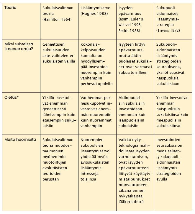 Keskeisiä evolutiivisen tutkimuksen tekemiä oletuksia liittyen sukulaissuhteisiin ja niissä ilmeneviin eroihin