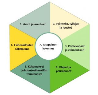 Seitsemän osa-aluetta työpaikan perheystävällisyydessä.